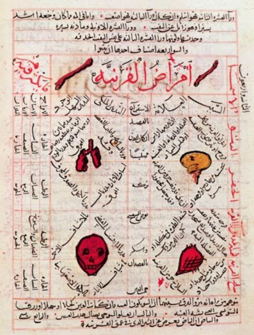 Eine Manusskriptseite des Dichter, Musikers, Philosophen und Arztes Ibn Sina, geschrieben im 11. Jahrhundert. Seine medizinischen Abhandlungen dienten für mehr als 500 Jahre als führende medizinische Texte im Westen.© National Museum, Damascus (Source).